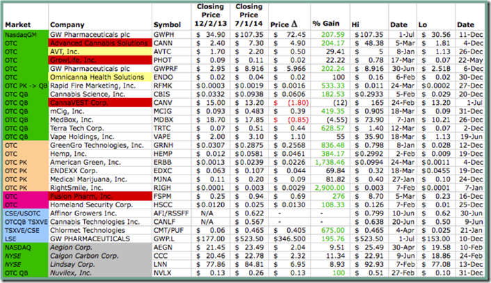Pot Blog Graphic 11 - Stocks Expanded Chart - [Green Border]