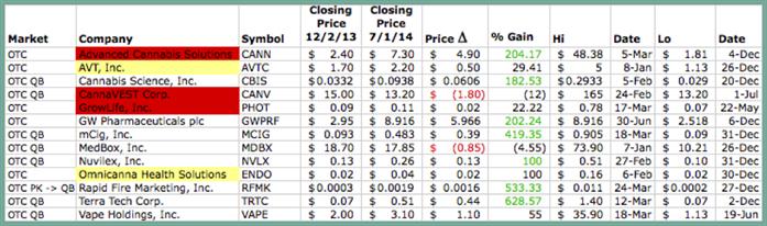 Pot Blog Graphic 6 - OTC SEC Reporting Stocks Chart - [Green Border]