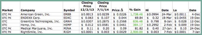 Pot Blog Graphic 7 - OTC Alt Reporting Stocks Chart - [Green Border]