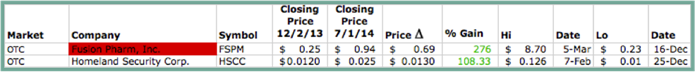 Pot Blog Graphic 8 - OTC Non-Reporting Stocks Chart - [Green Border]